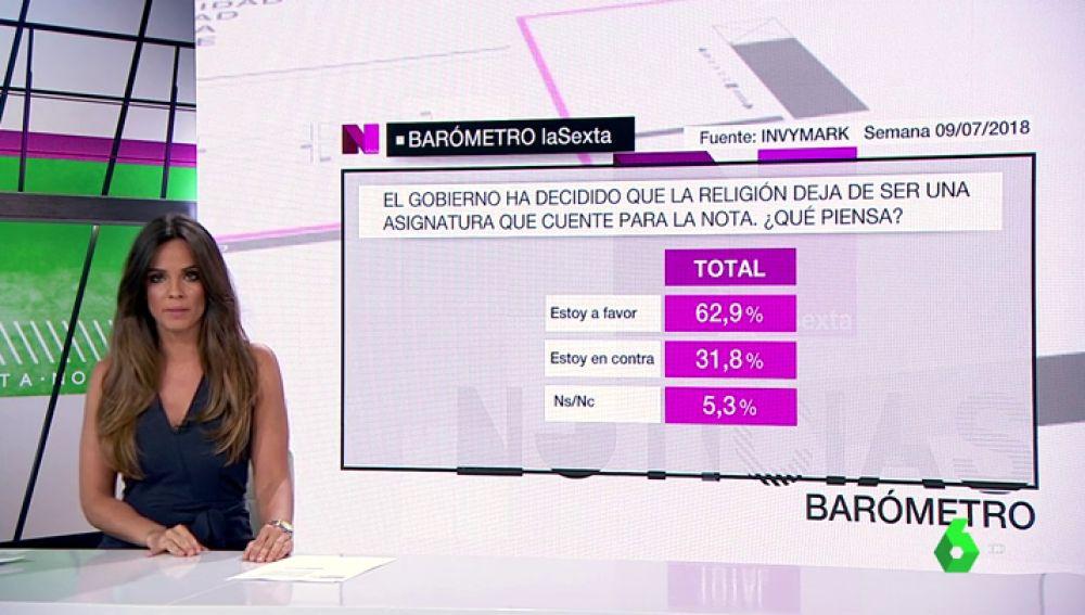 Seis de cada diez ciudadanos apoyan la decisión del Gobierno de que la asignatura de religión deje de contar para la nota media