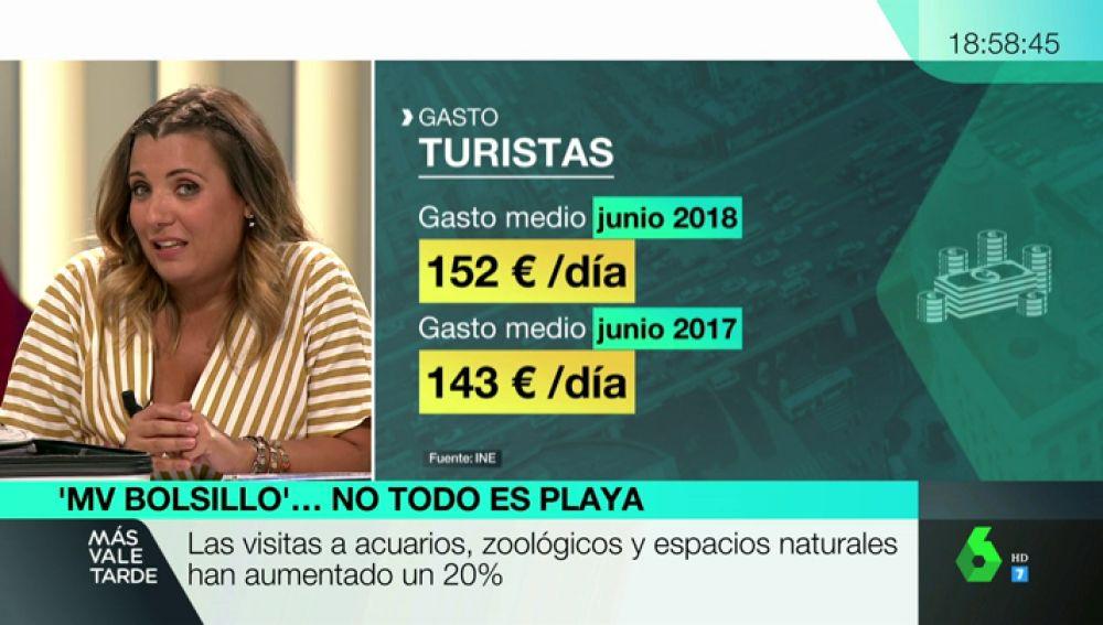 El sector del turismo sigue creciendo: España recibió en el primer semestre del año más de 37 millones de visitantes internacionales