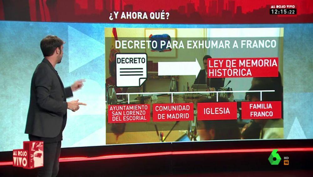 Modificar la Ley de Memoria Histórica, avisar a las partes interesadas, debatirlo en el Congreso: esto es lo que hará el Gobierno para exhumar a Franco