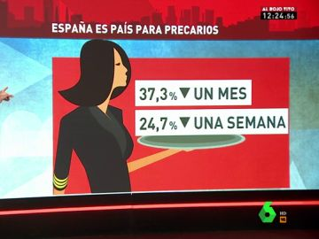 España se convierte en un país para precarios: cuatro de cada diez contratos firmados en julio tenían una duración inferior a un mes