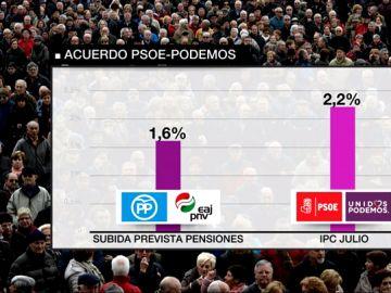 Gráfica del acuerdo de PSOE y Podemos