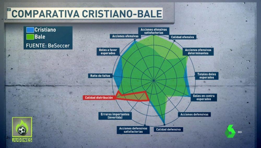 Comparativa Bale-Cristiano