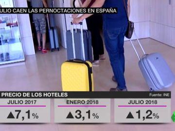 España ya no bate récords en turismo: las pernoctaciones en hoteles caen más de un 2%