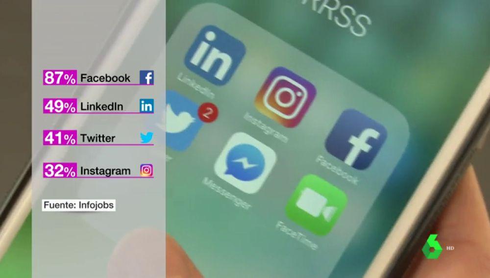 """La mitad de las empresas miran los perfiles en redes sociales de los candidatos: """"Lo mejor es tener en mente que estamos delante de nuestro jefe"""""""