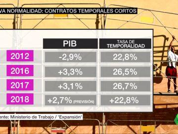 """Los contratos temporales cortos, nueva normalidad tras la crisis: """"Se contrata un lunes y se despide un viernes"""""""