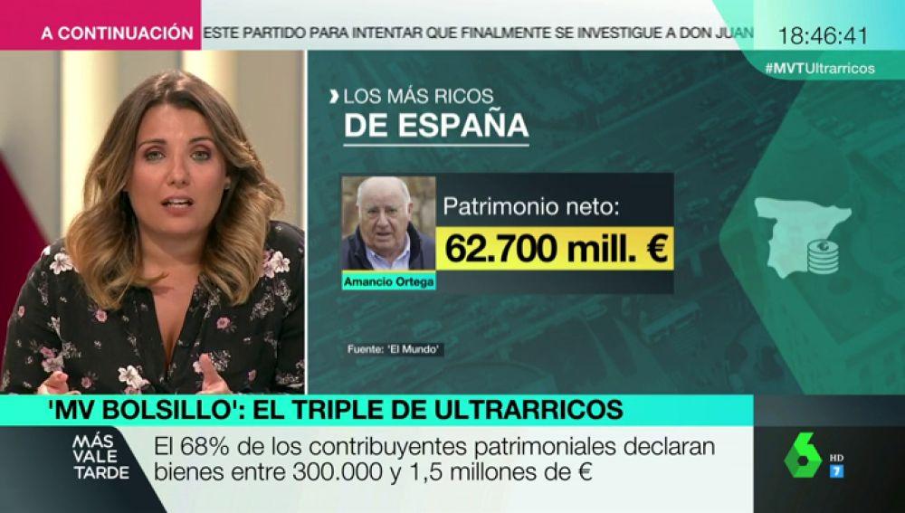 El número de ultrarricos se triplica: esta es la lista de los españoles con más dinero