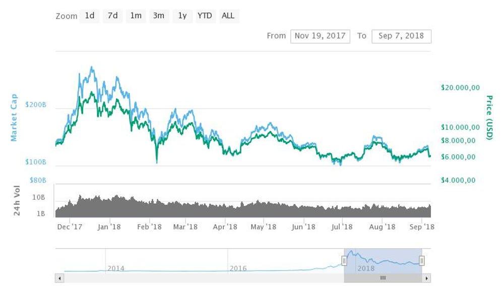 Evolución del Bitcoin desde diciembre de 2017 hasta septiembre de 2018