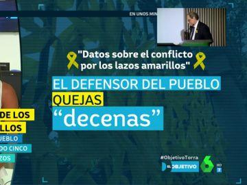 La dimensión del conflicto de los lazos amarillos varía en función de la institución: el Defensor del Pueblo catalán recoge cinco quejas y el estatal apunta a decenas