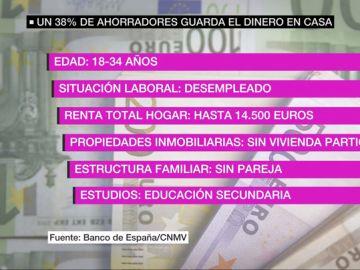 Jóvenes, desempleados y sin estudios universitarios: así es el perfil de los españoles que guardan el dinero 'bajo el colchón'
