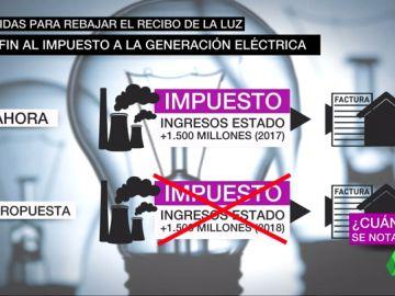 El Gobierno suspenderá el impuesto del 7% a la generación eléctrica para abaratar la factura de la luz