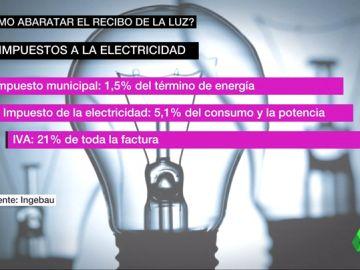 impuestos luz