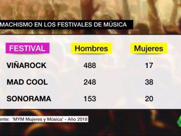 Machismo en los festivales de música