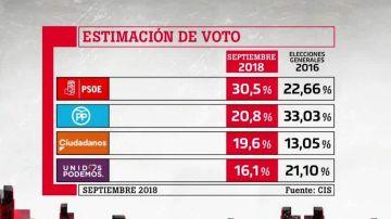 Resultados CIS septiembre 2018