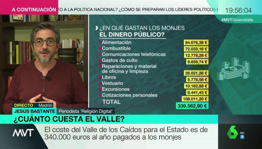 """Jesús Bastante, sobre los gastos del Valle de los Caídos: """"Se pagan con dinero público misas como la del Alzamiento"""""""