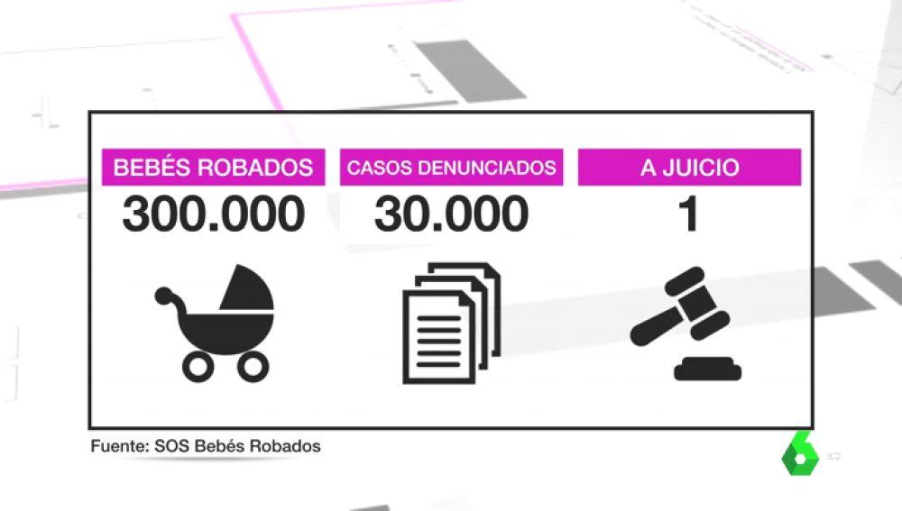 Casos de bebés robados en España