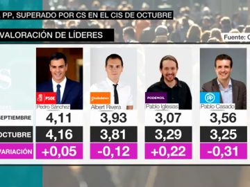 Pedro Sánchez, el líder mejor valorado sin llegar al aprobado