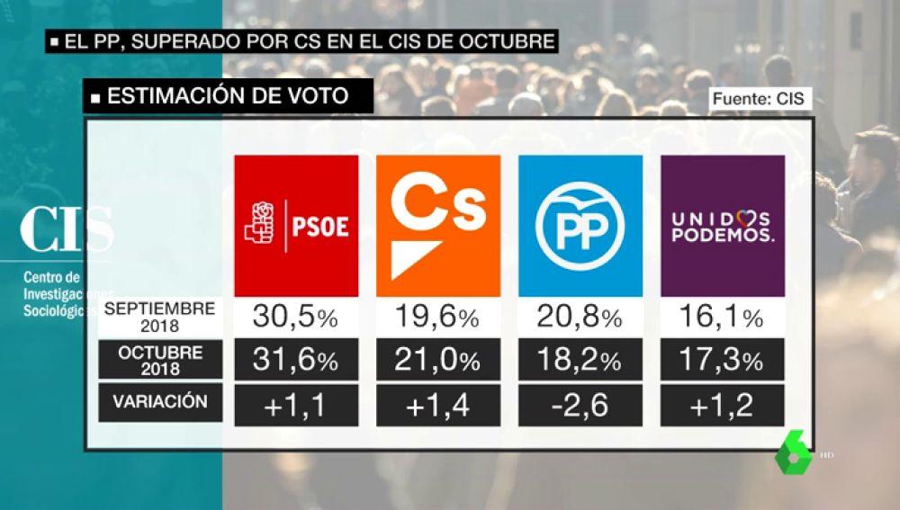Barómetro del CIS: el PSOE ganaría las elecciones con un 31,6%