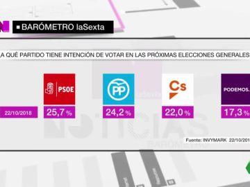 Noticias Fin de Semana (27-10-2018) Barómetro de laSexta: el PSOE ganaría las elecciones generales seguido de cerca por PP y Ciudadanos