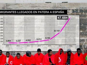 Récord de migrantes que se juegan la vida en patera: en diez meses han llegado más que en los últimos seis años juntos