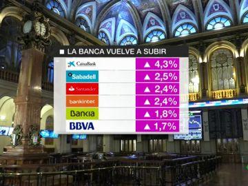 La banca recupera 3.700 millones en una sola jornada en la Bolsa