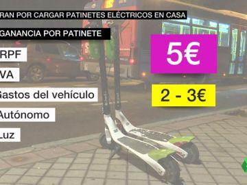 Trabajar como 'cazador' nocturno de patinetes: cobran cinco euros por cada uno que carguen en su casa