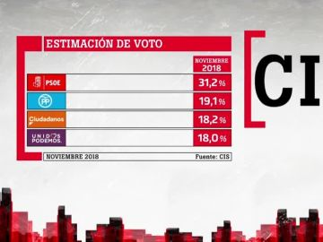 Resultados del CIS de noviembre