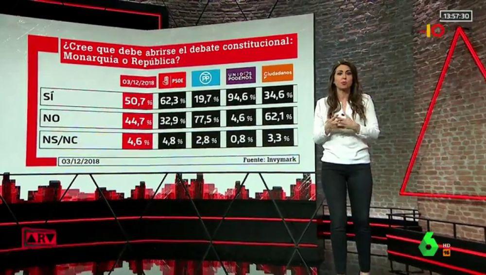Barómetro de laSexta | El 50,7%, a favor de abrir el debate sobre monarquía o república