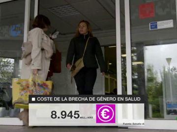 La brecha de género en salud cuesta casi 9.000 millones de euros al año al Estado español
