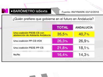 Un 40,7% de andaluces prefiere una colación PSOE-Ciudadanos para gobernar en Andalucía