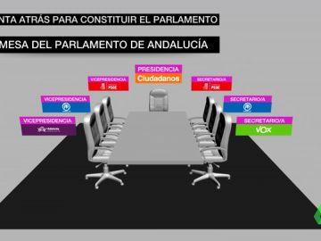 El PP y Ciudadanos acuerdan que Moreno presida la Junta y el partido naranja, el Parlamento contando con Vox en la Mesa