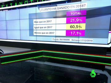 Barómetro laSexta | El 60,5% de los encuestados ha ganado lo mismo en 2018 que en el año anterior