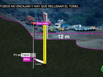 VÍDEO REEMPLAZO | Rescate de Julen en el pozo de Totalán: rellenan el túnel con arena para volverlo a perforar y así poder encamisarlo