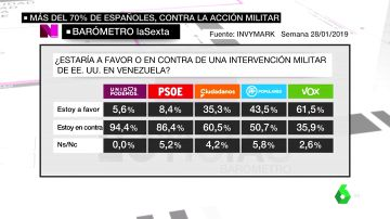 Barómetro laSexta: Un 73,5% de los españoles está en contra de la intervención militar estadounidense en Venezuela