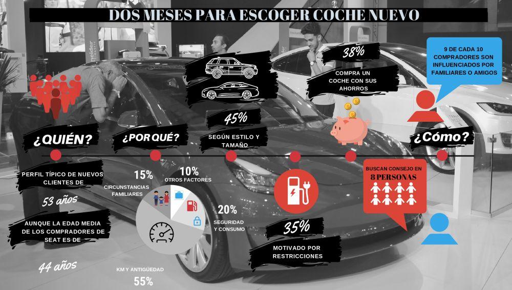Cómo influye nuestro entorno para comprar un coche nuevo