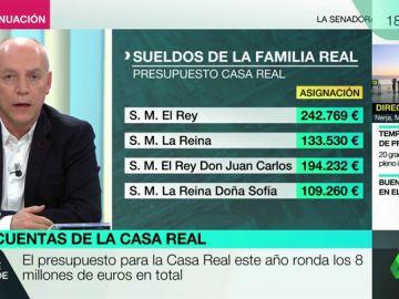 PRESUPUESTOS CASA REAL