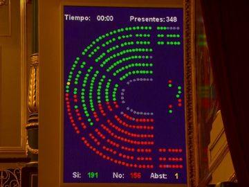 El Congreso rechaza los Presupuestos de Pedro Sánchez