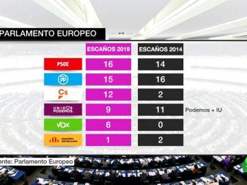 El PSOE ganaría las elecciones europeas y Vox irrumpiría con 6 eurodiputados, según un sondeo del Parlamento Europeo