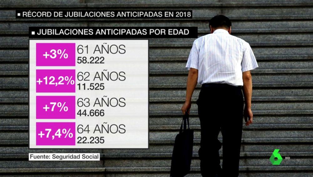 Récord de jubilaciones anticipadas en 2018