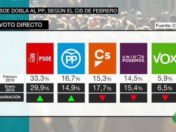 VÍDEO REEMPLAZO | Barómetro del CIS: el PSOE ganaría las elecciones catapultado hasta el 33,3% dejando muy por detrás a PP, Cs y Podemos