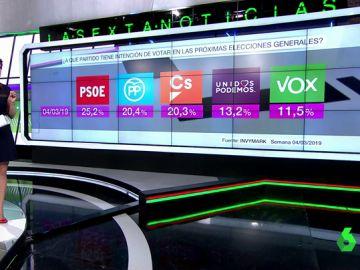 El PSOE ganaría las elecciones generales con el 25,2% de votos, casi cinco puntos más que PP y Ciudadanos