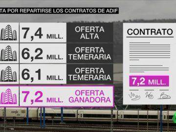 Las grandes constructoras del país amañaron durante años contratos públicos de infraestructuras ferroviarias.