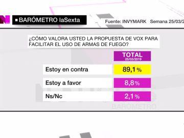 Barómetro de laSexta sobre Vox