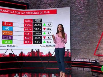 Barómetro laSexta: el PSOE (25,9%) ganaría unas elecciones en las que Podemos y Vox quedarían empatados (13%)
