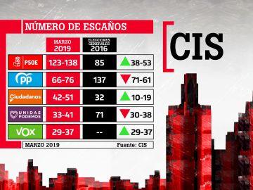 Escaños que obtendrían los partidos el 28-A según el CIS