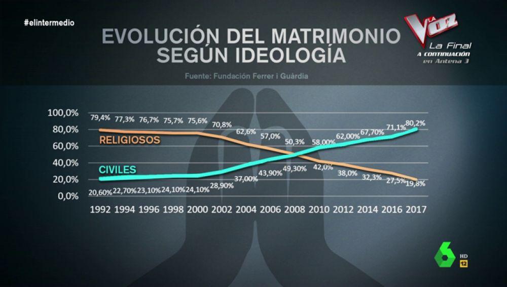 Crisis en la iglesia católica motivada por el aumento del laicismo en España: ocho de cada diez matrimonios son civiles