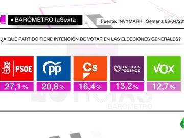 Barómetro laSexta: el PSOE ganaría unas elecciones en las que Podemos y Vox lucharían por ser la cuarta fuerza
