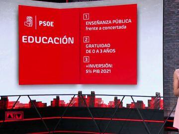 Educación gratuita de 0 a 3 años o una asignatura que hable de feminismo: estas son las propuestas en educación de los partidos