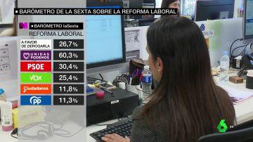 Barómetro de laSexta sobre la reforma laboral