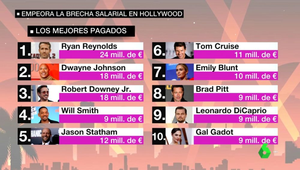 Empeora la brecha salarial en Hollywood: el 'top 10' de los actores mejor pagados solo tiene dos mujeres