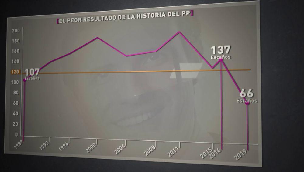 Desglosamos los resultados electorales del PP: los peores de su historia sólo superados por Alianza Popular